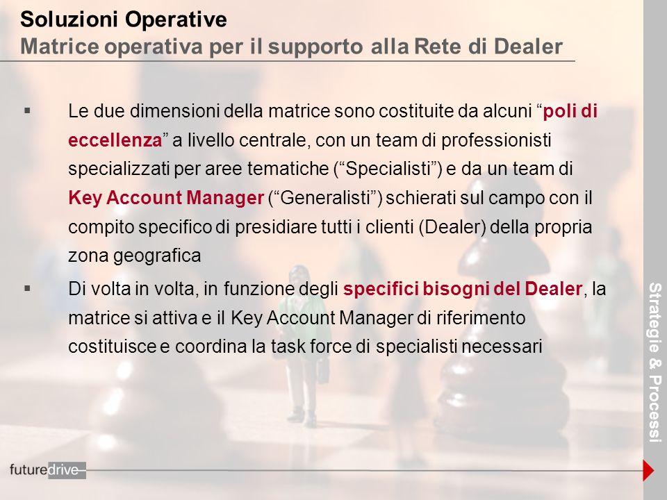 Strategie & Processi Soluzioni Operative Matrice operativa per il supporto alla Rete di Dealer.