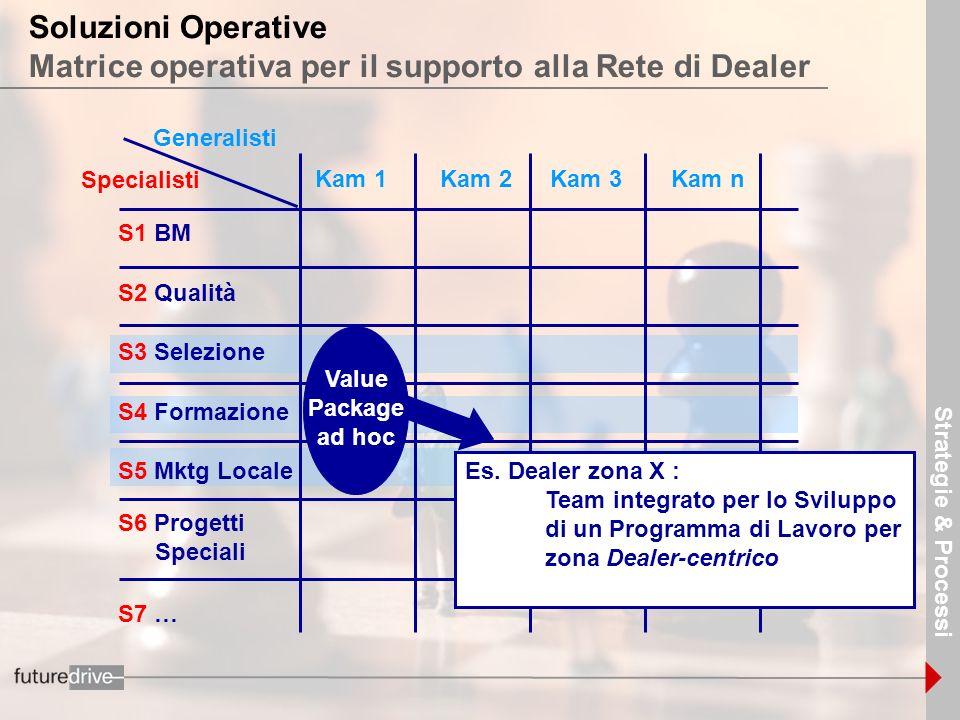 Strategie & Processi Soluzioni Operative Matrice operativa per il supporto alla Rete di Dealer. Generalisti.