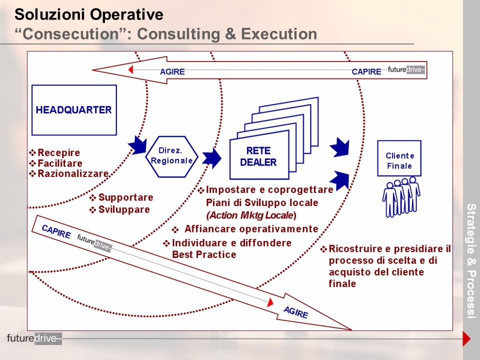 Soluzioni Operative Consecution : Consulting & Execution