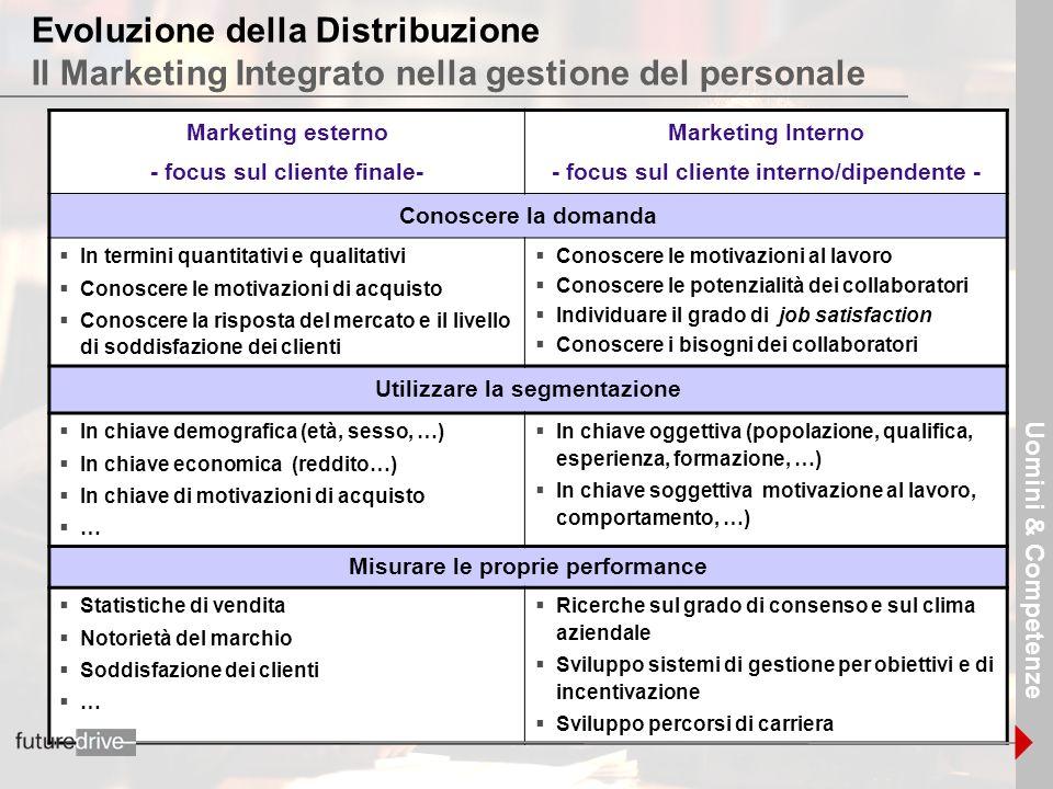 Evoluzione della Distribuzione Il Marketing Integrato nella gestione del personale