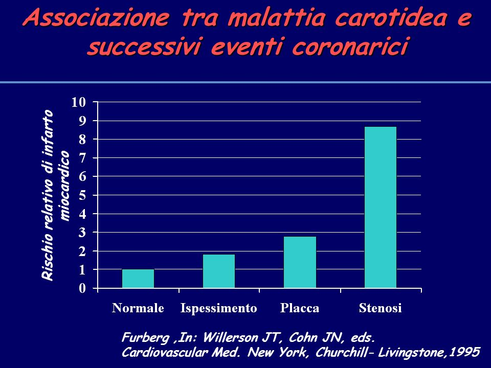 Associazione tra malattia carotidea e successivi eventi coronarici