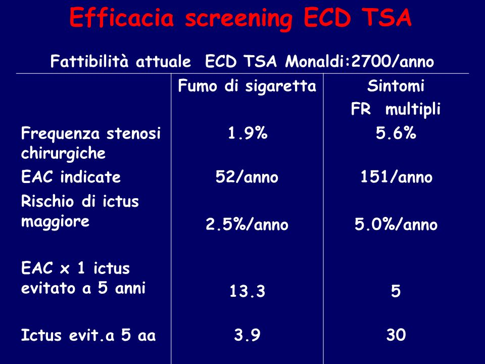Efficacia screening ECD TSA