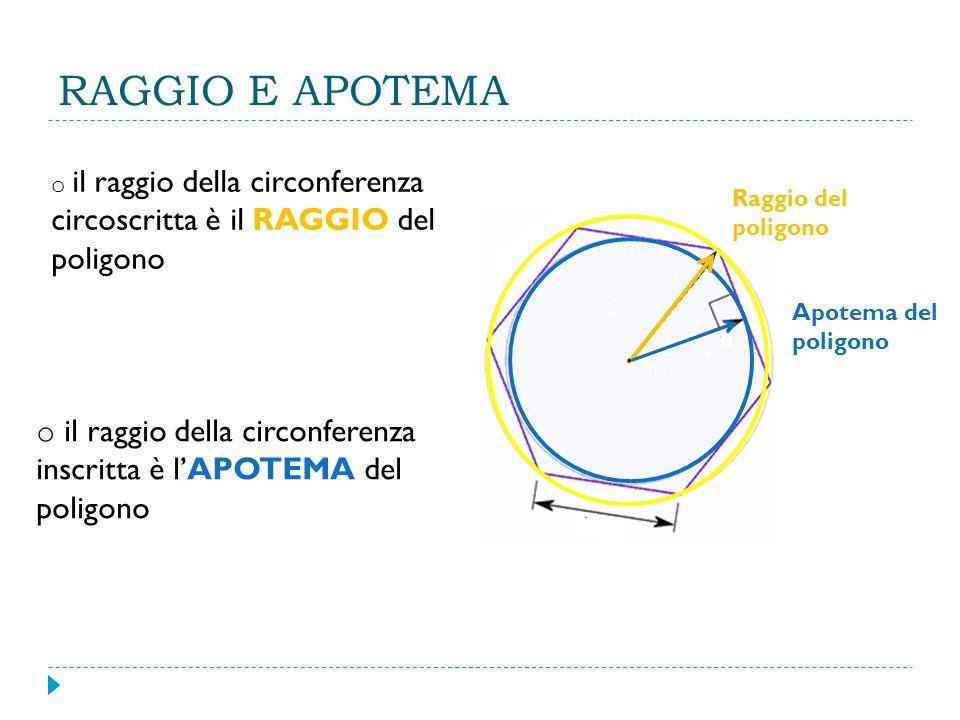 RAGGIO E APOTEMA il raggio della circonferenza circoscritta è il RAGGIO del poligono. Raggio del poligono.