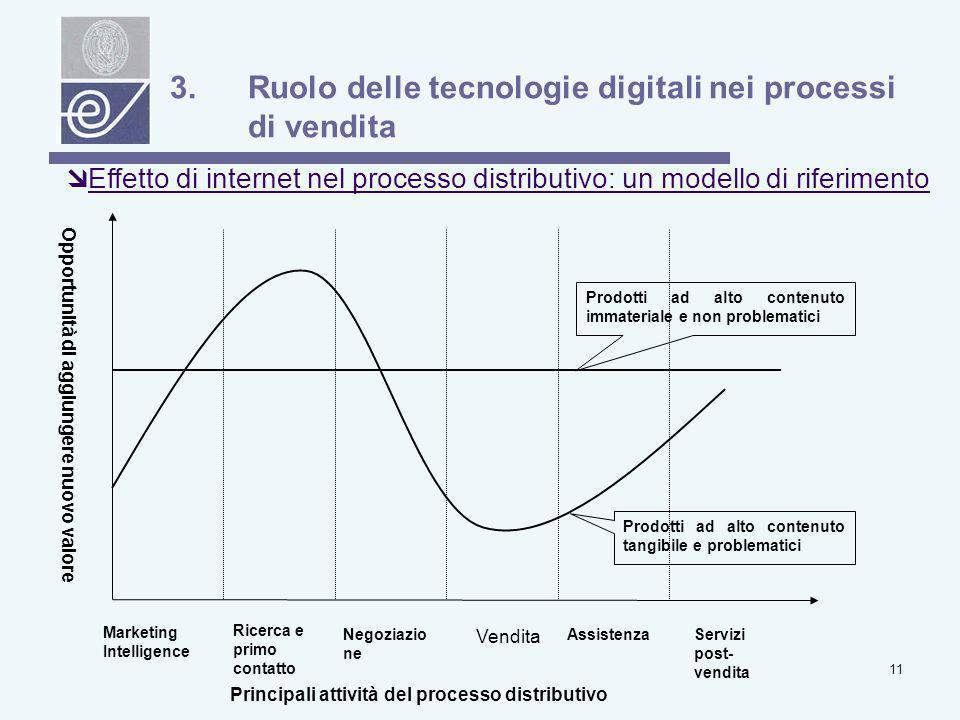 Ruolo delle tecnologie digitali nei processi di vendita