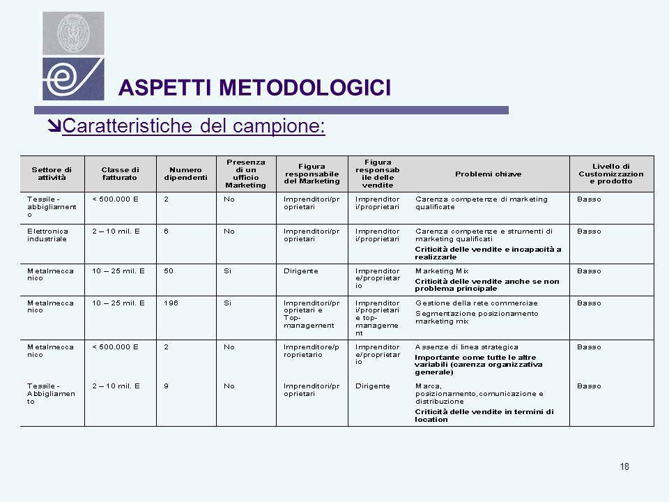 ASPETTI METODOLOGICI Caratteristiche del campione: