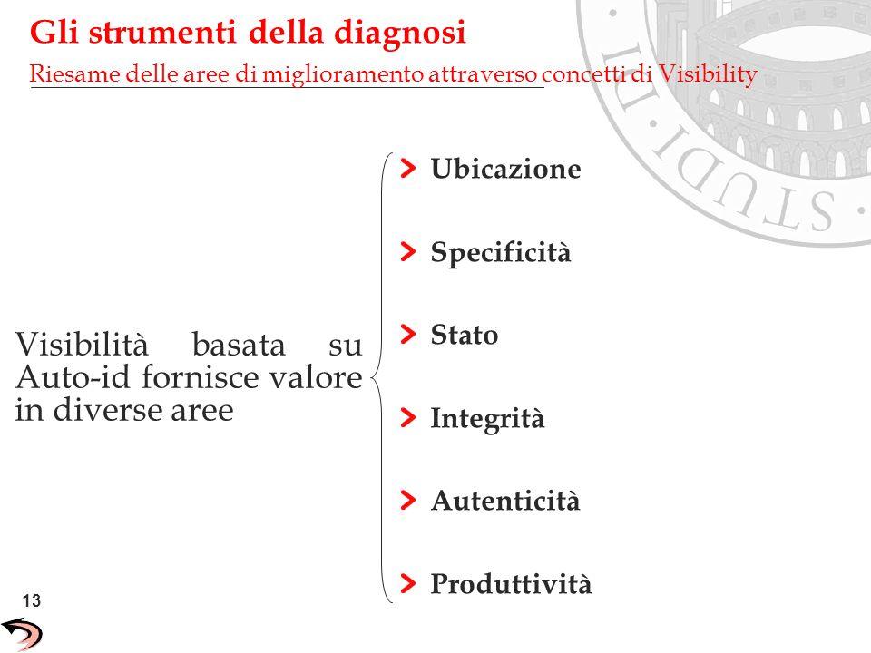 Gli strumenti della diagnosi