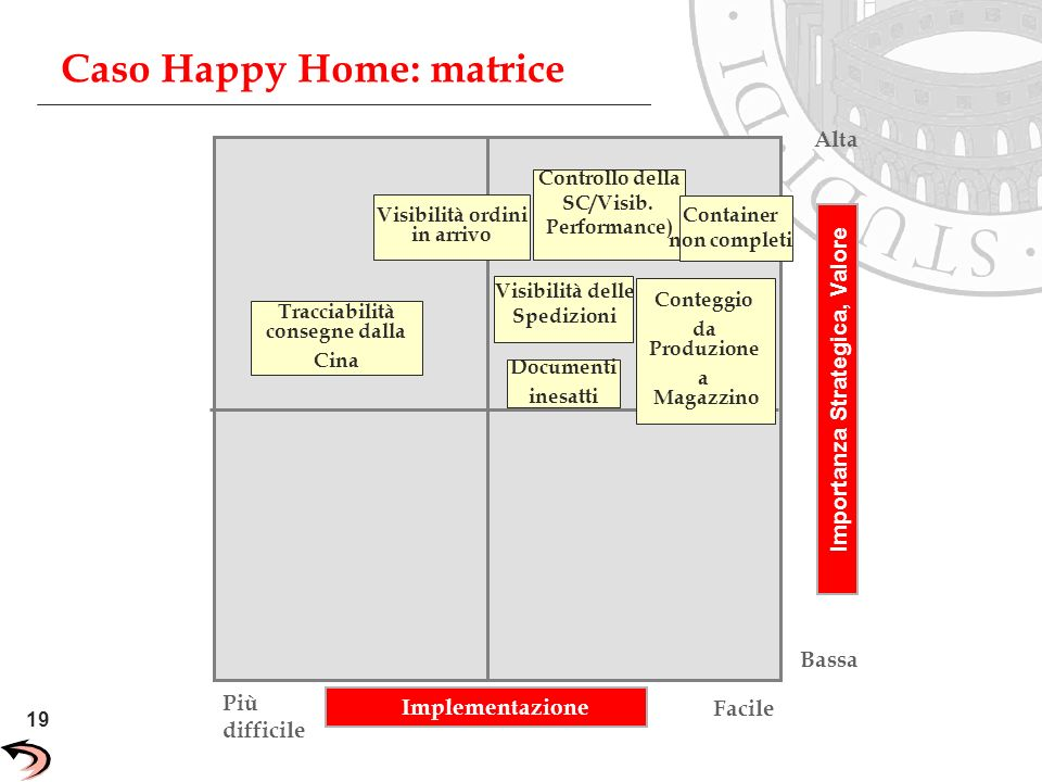 Caso Happy Home: matrice