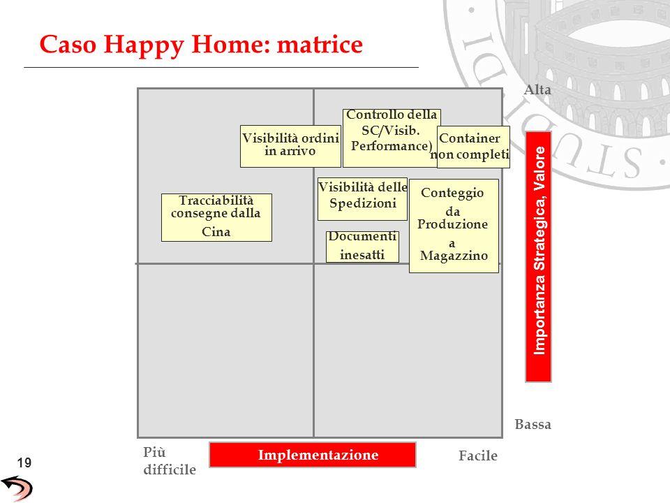 Caso Happy Home: matrice