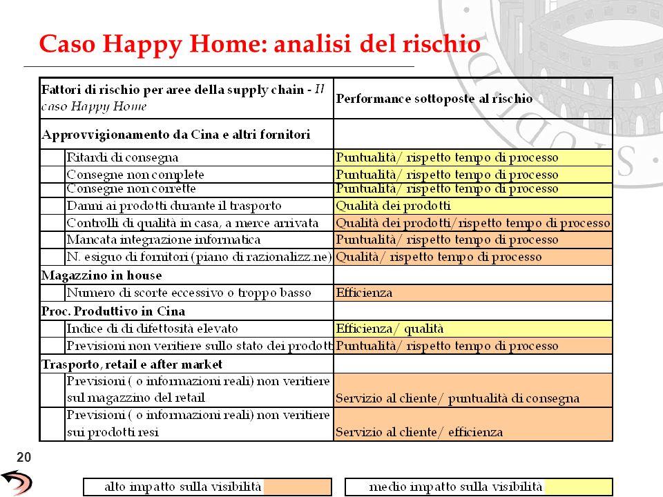 Caso Happy Home: analisi del rischio