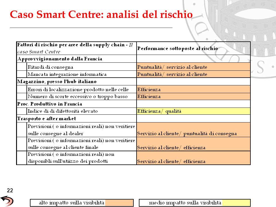 Caso Smart Centre: analisi del rischio