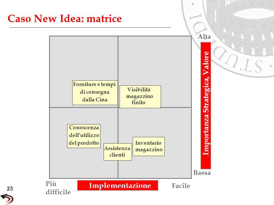Importanza Strategica, Valore