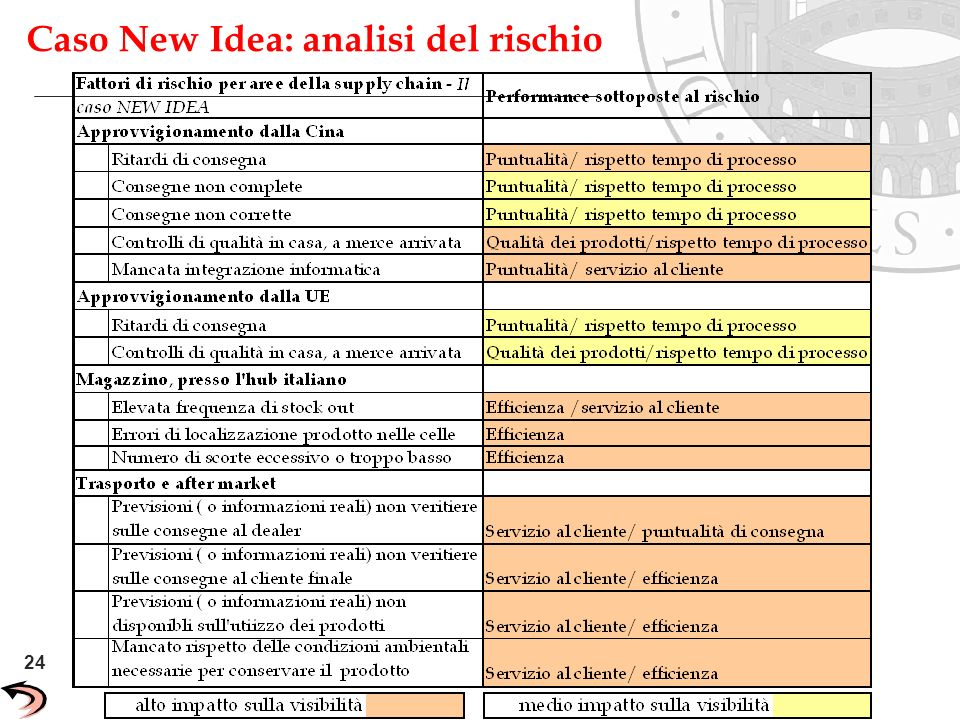 Caso New Idea: analisi del rischio