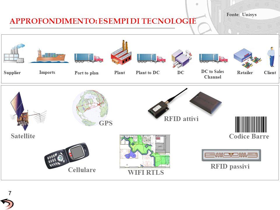 APPROFONDIMENTO: ESEMPI DI TECNOLOGIE