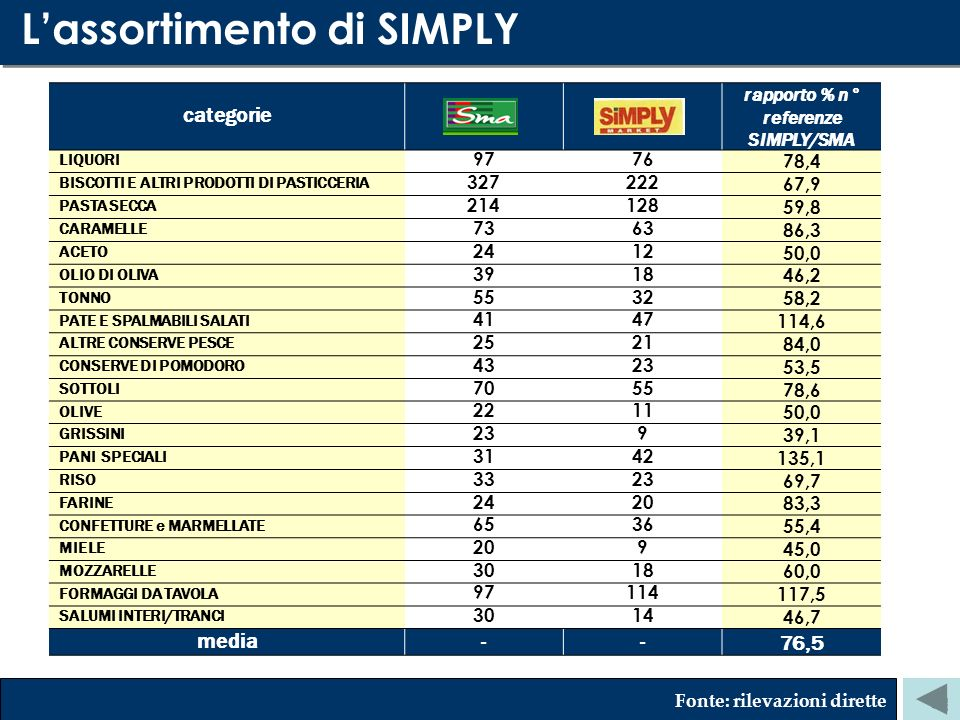 rapporto % n° referenze SIMPLY/SMA