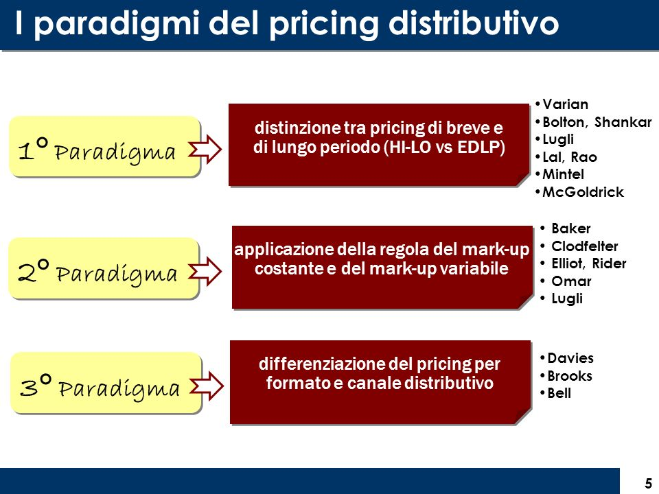I paradigmi del pricing distributivo