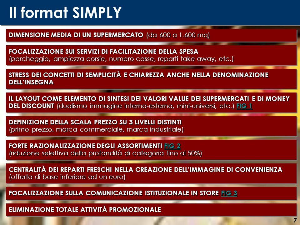 Il format SIMPLY DIMENSIONE MEDIA DI UN SUPERMERCATO (da 600 a 1.600 mq) FOCALIZZAZIONE SUI SERVIZI DI FACILITAZIONE DELLA SPESA.