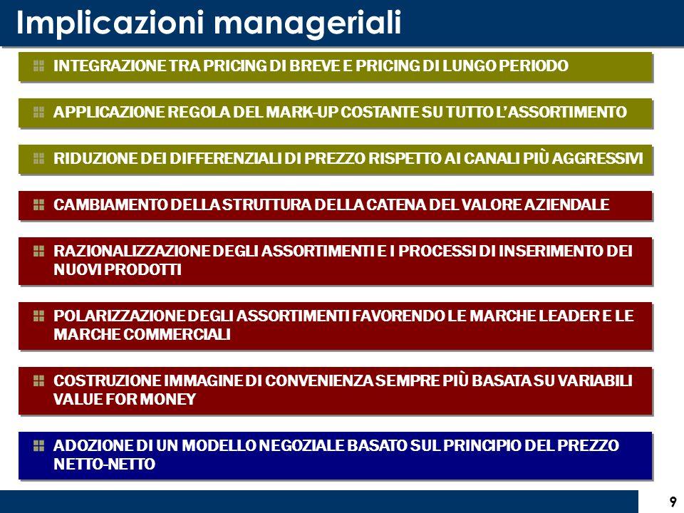 Implicazioni manageriali