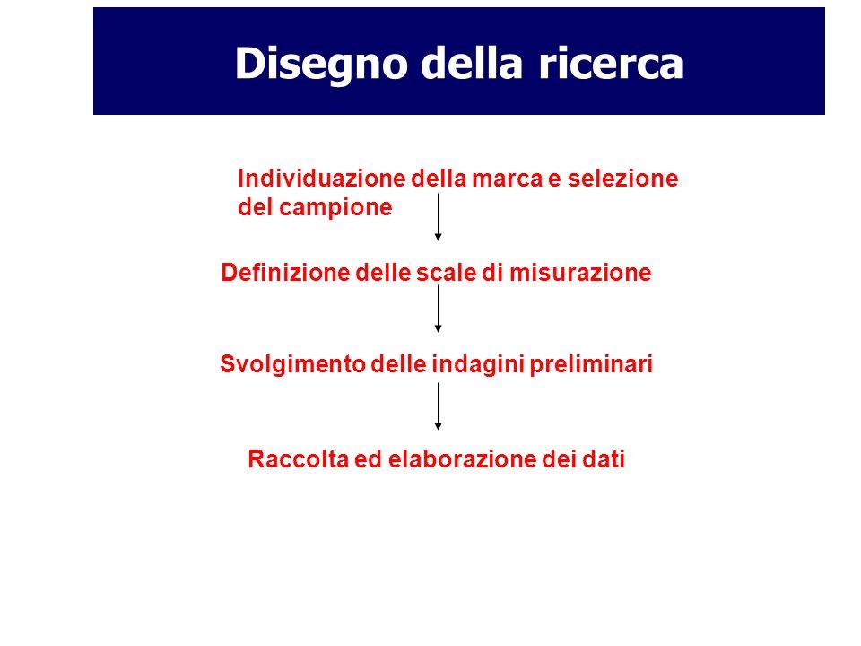 Disegno della ricerca Individuazione della marca e selezione del campione. Definizione delle scale di misurazione.