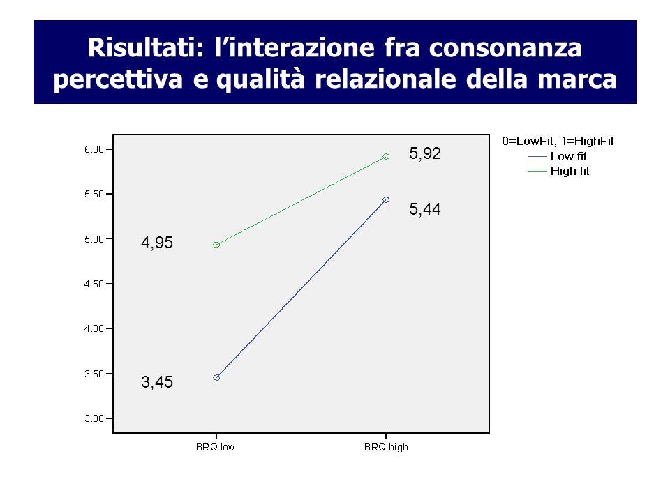 Risultati: l'interazione fra consonanza percettiva e qualità relazionale della marca