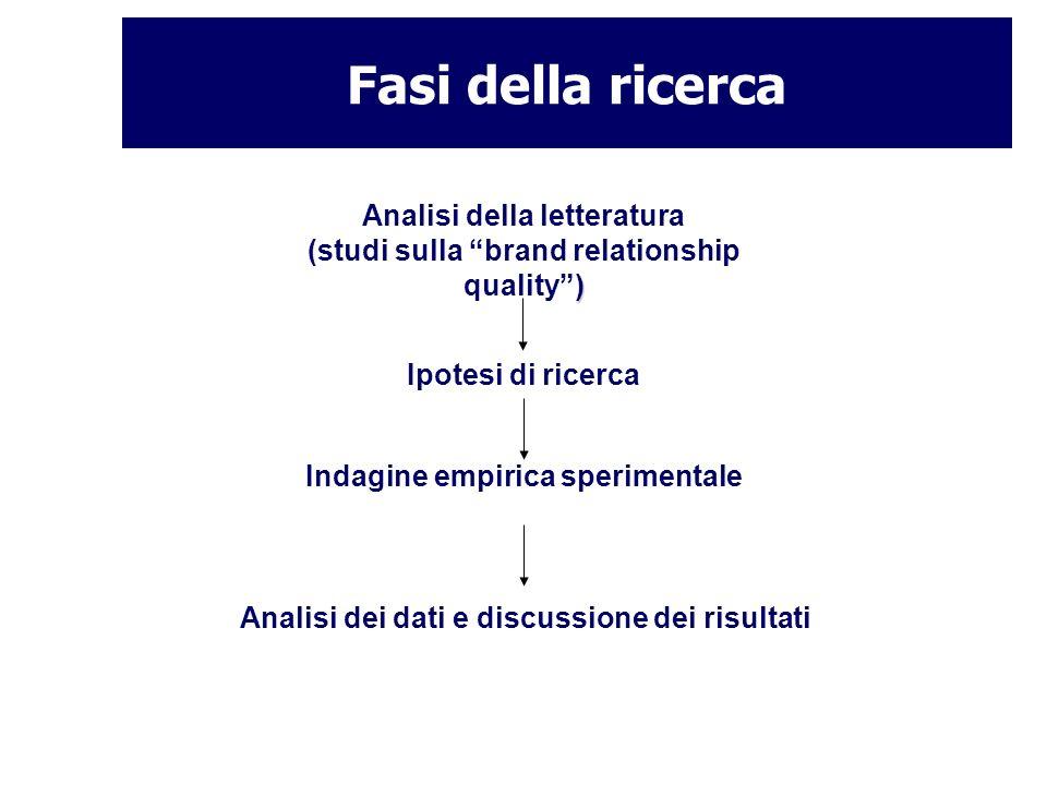 Fasi della ricerca Analisi della letteratura (studi sulla brand relationship quality )