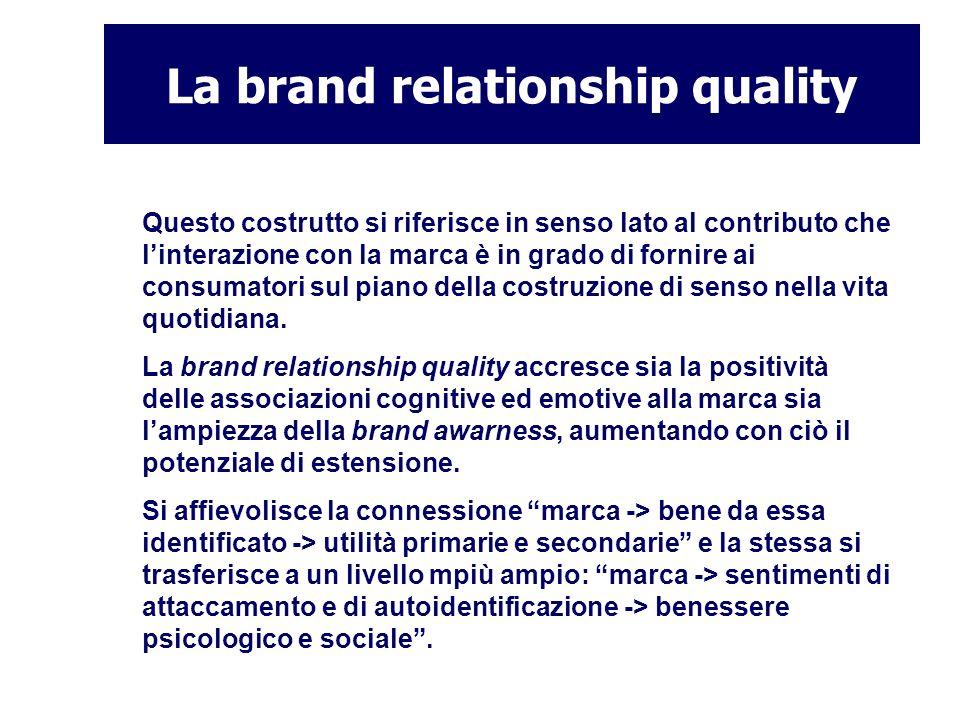La brand relationship quality