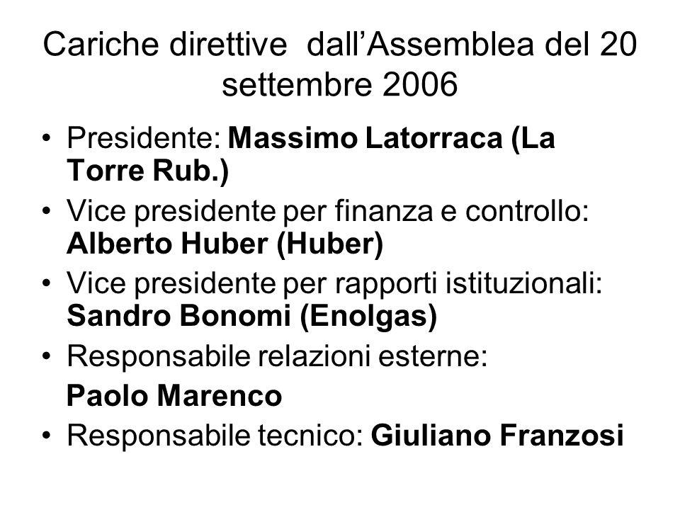 Cariche direttive dall'Assemblea del 20 settembre 2006