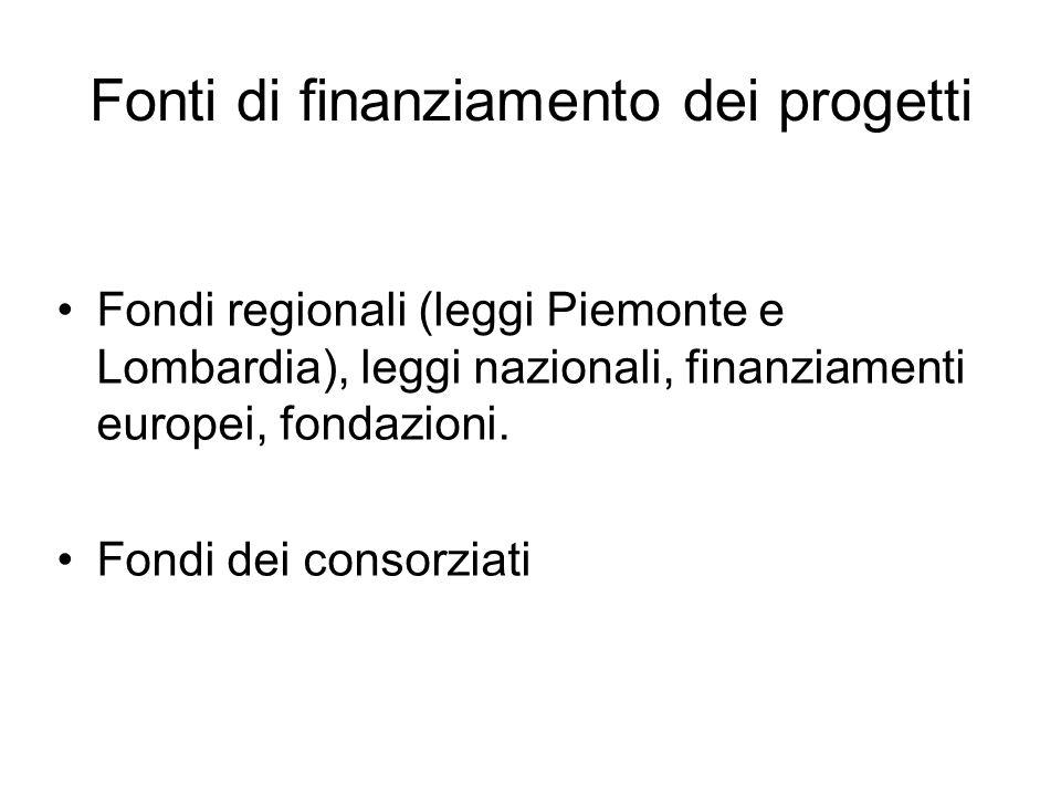Fonti di finanziamento dei progetti
