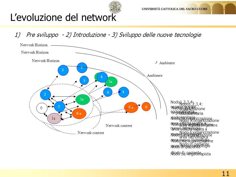 L'evoluzione del network