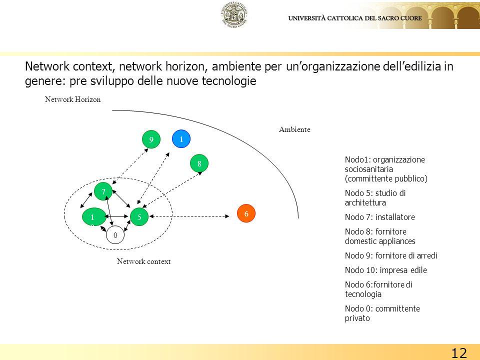 Network context, network horizon, ambiente per un'organizzazione dell'edilizia in genere: pre sviluppo delle nuove tecnologie