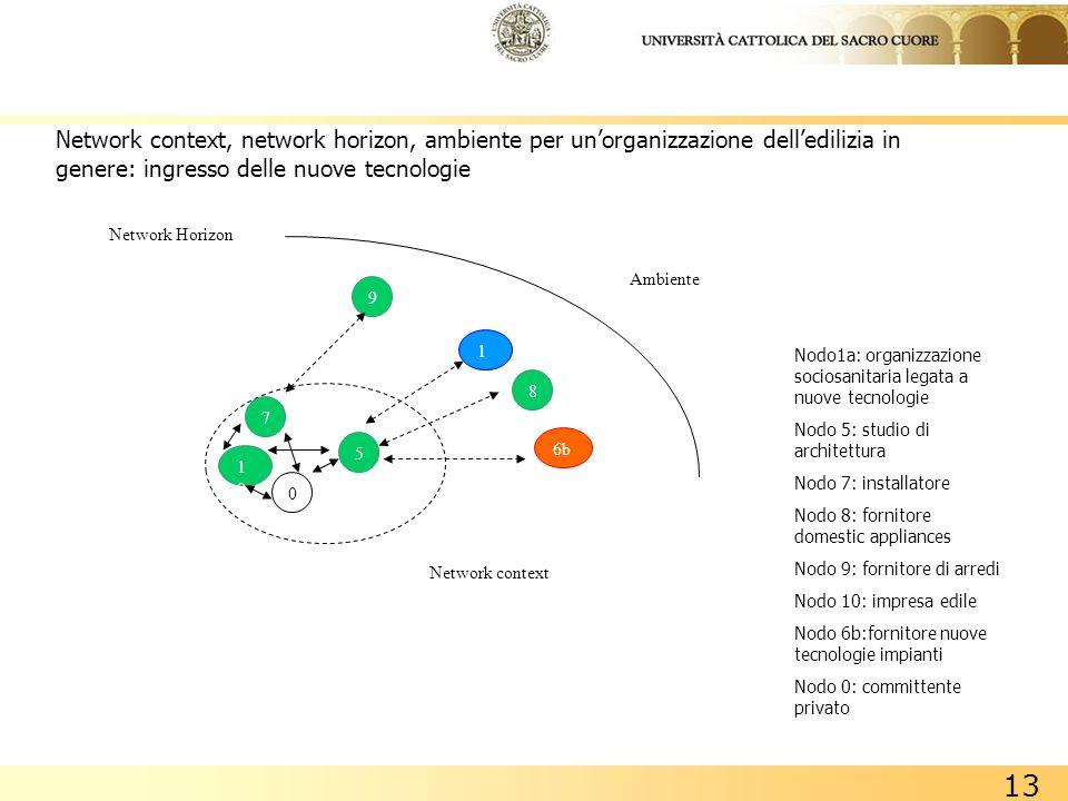 Network context, network horizon, ambiente per un'organizzazione dell'edilizia in genere: ingresso delle nuove tecnologie
