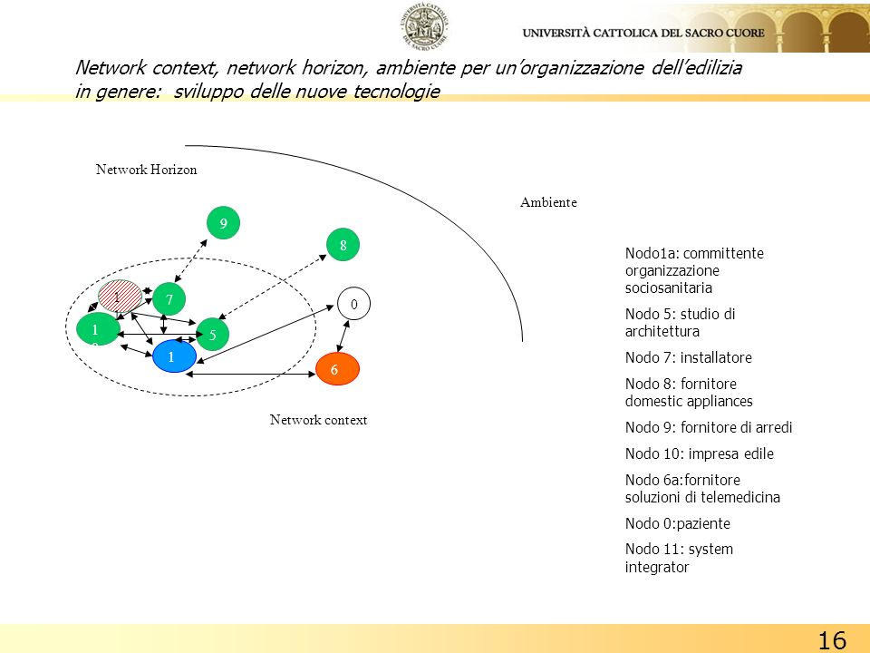 Network context, network horizon, ambiente per un'organizzazione dell'edilizia in genere: sviluppo delle nuove tecnologie