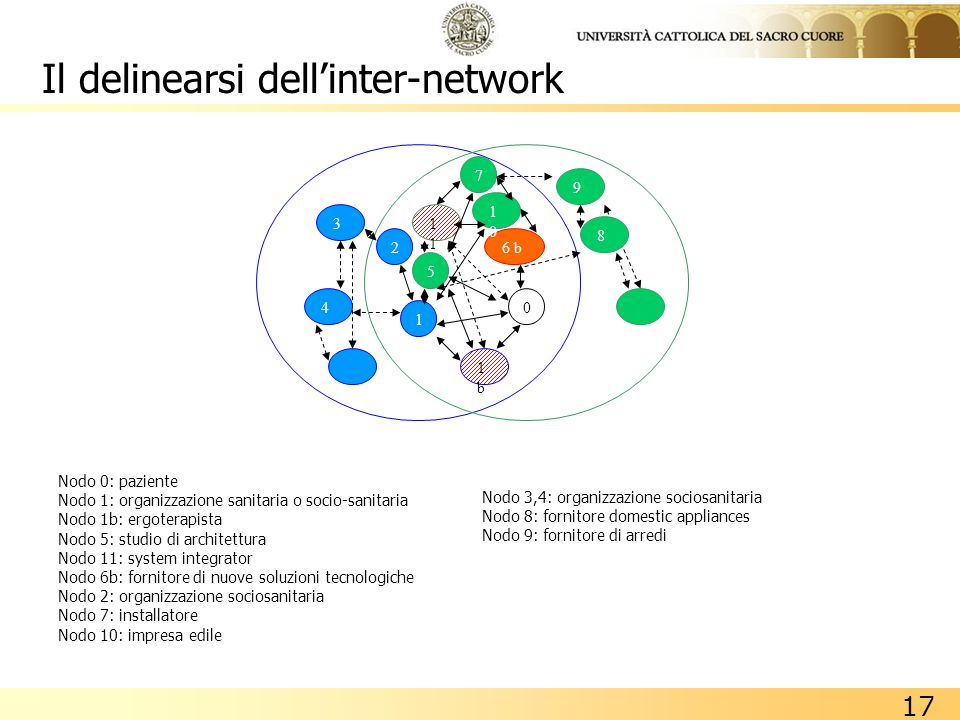 Il delinearsi dell'inter-network
