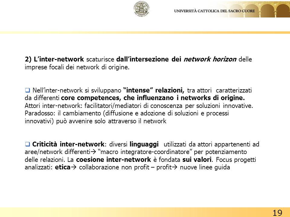 2) L'inter-network scaturisce dall'intersezione dei network horizon delle imprese focali dei network di origine.