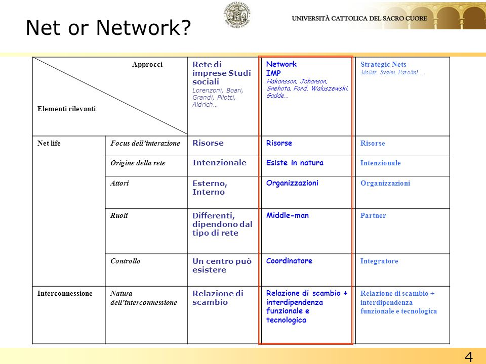 Net or Network Approcci Elementi rilevanti