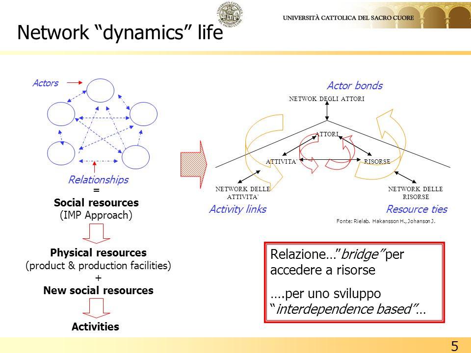 Network dynamics life