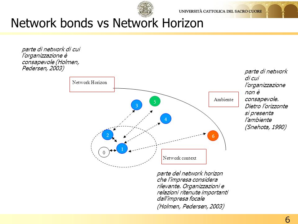 Network bonds vs Network Horizon