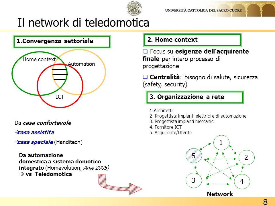 Il network di teledomotica