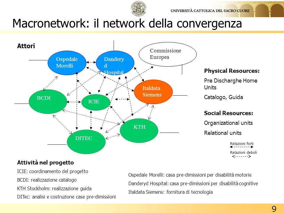 Macronetwork: il network della convergenza
