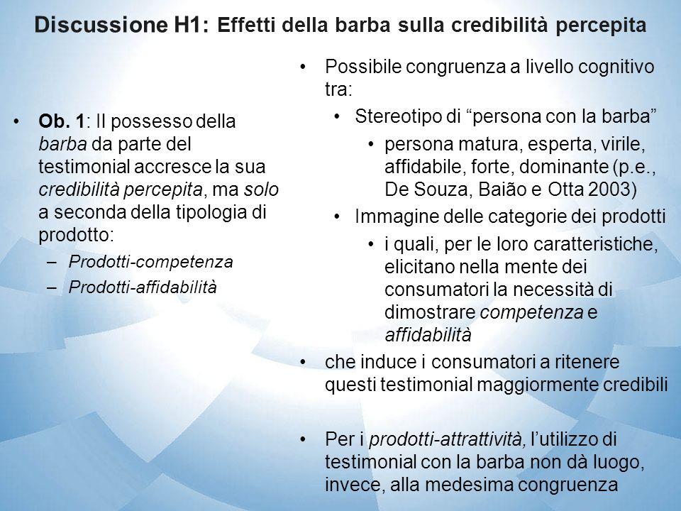 Discussione H1: Effetti della barba sulla credibilità percepita