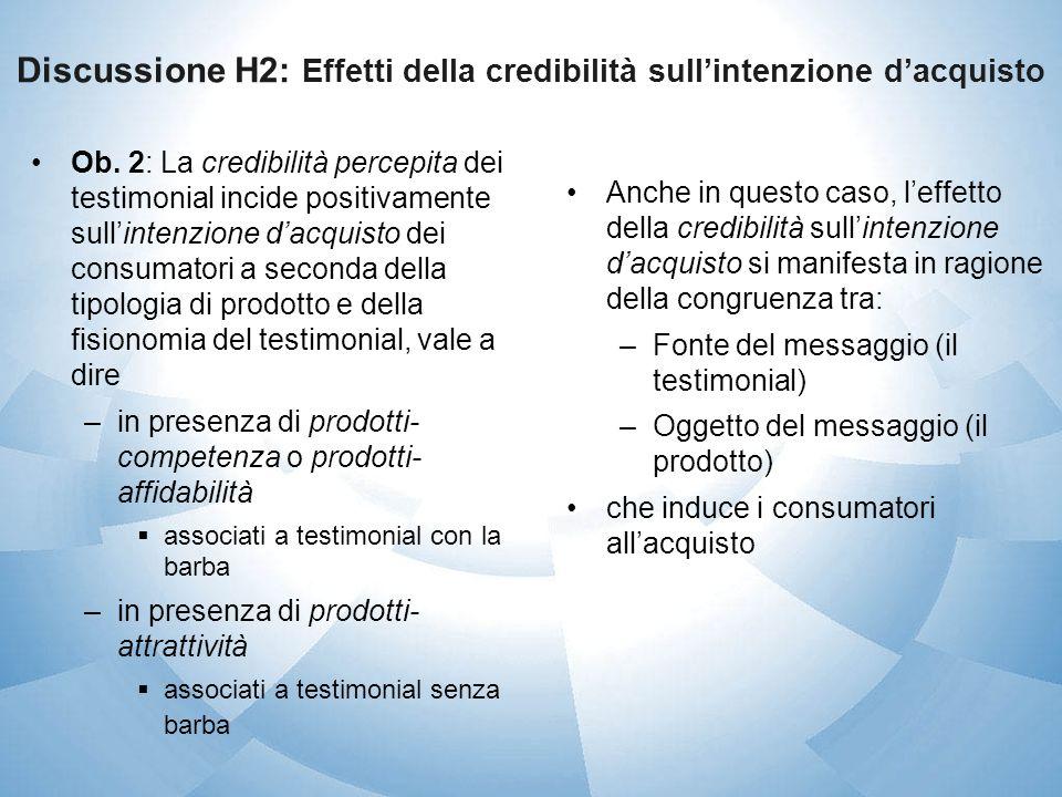 Discussione H2: Effetti della credibilità sull'intenzione d'acquisto