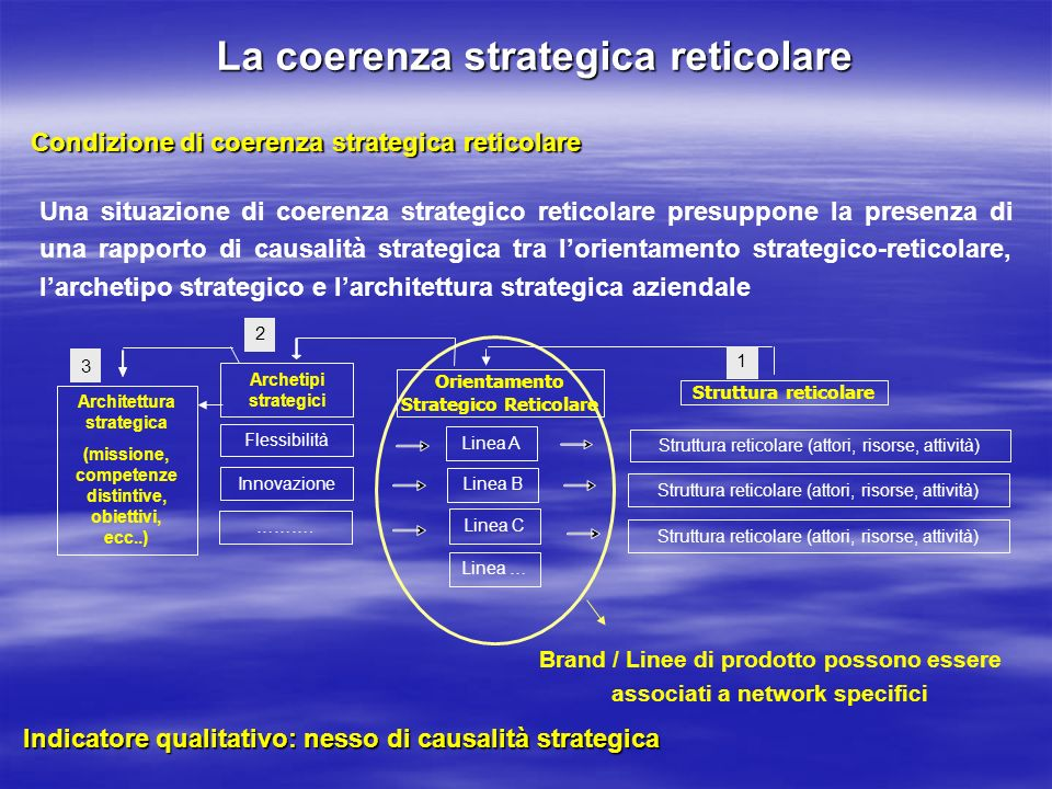 La coerenza strategica reticolare