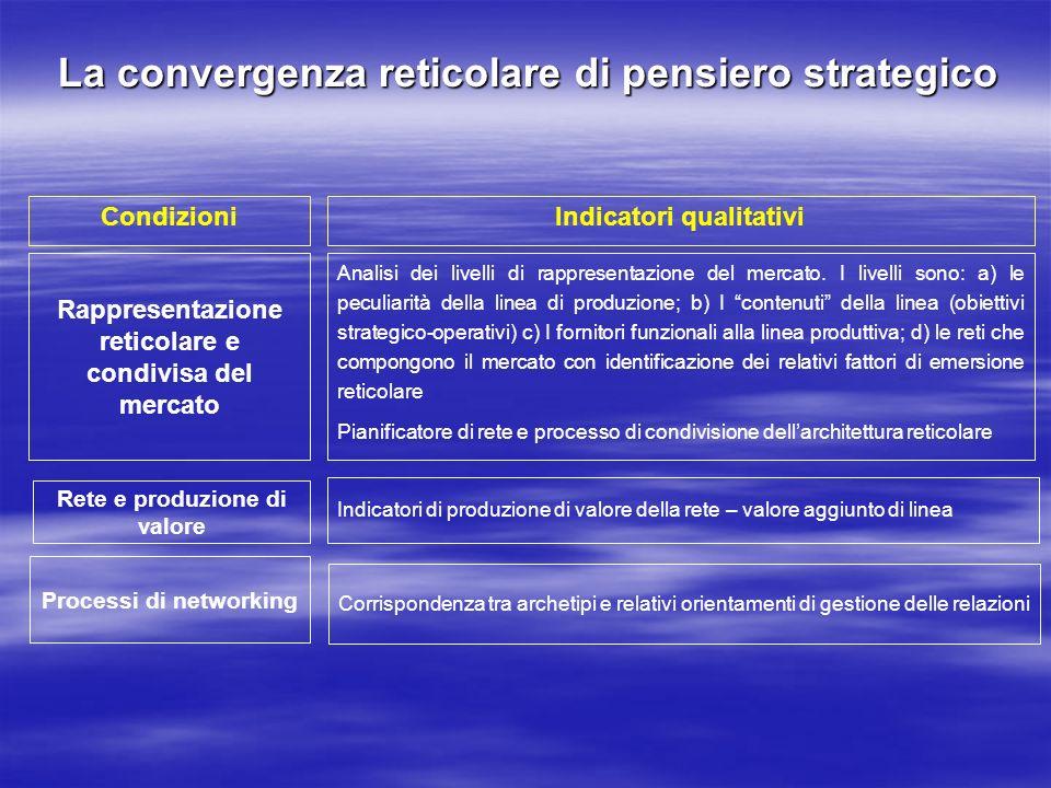 La convergenza reticolare di pensiero strategico