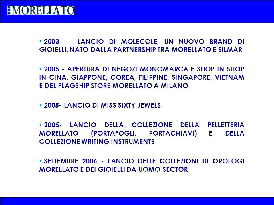 2003 - LANCIO DI MOLECOLE, UN NUOVO BRAND DI GIOIELLI, NATO DALLA PARTNERSHIP TRA MORELLATO E SILMAR