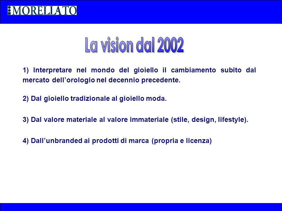 La vision dal 2002 1) Interpretare nel mondo del gioiello il cambiamento subito dal mercato dell'orologio nel decennio precedente.