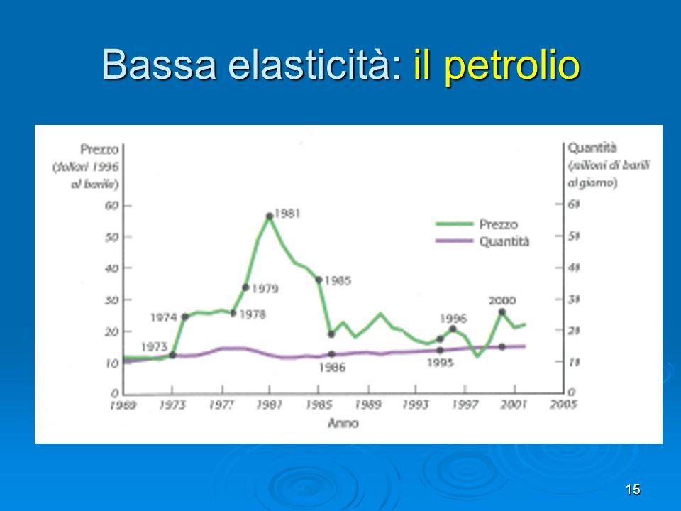 Bassa elasticità: il petrolio