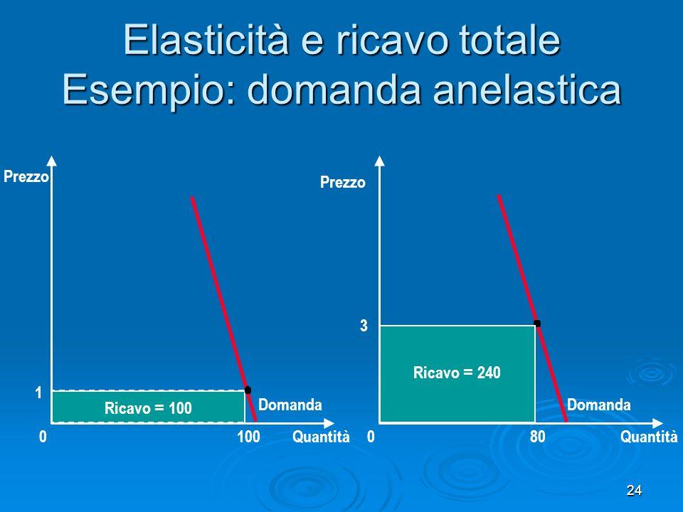 Elasticità e ricavo totale Esempio: domanda anelastica