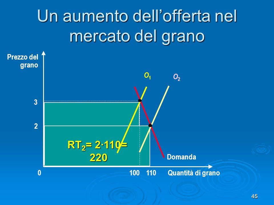 Un aumento dell'offerta nel mercato del grano