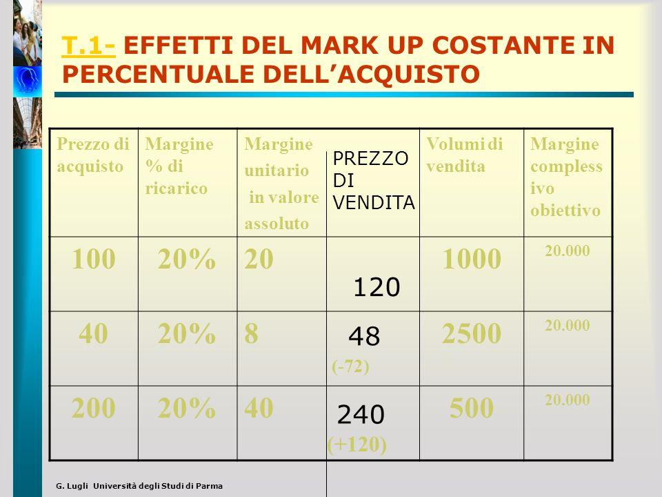 T.1- EFFETTI DEL MARK UP COSTANTE IN PERCENTUALE DELL'ACQUISTO
