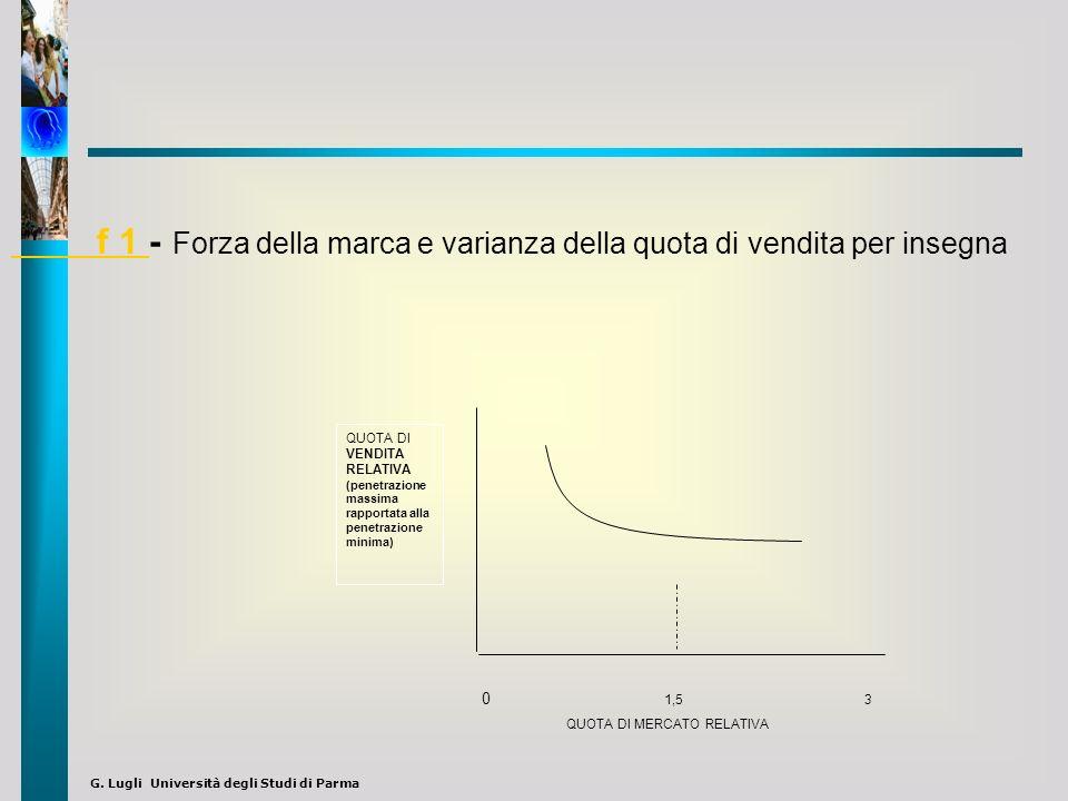 f 1 - Forza della marca e varianza della quota di vendita per insegna