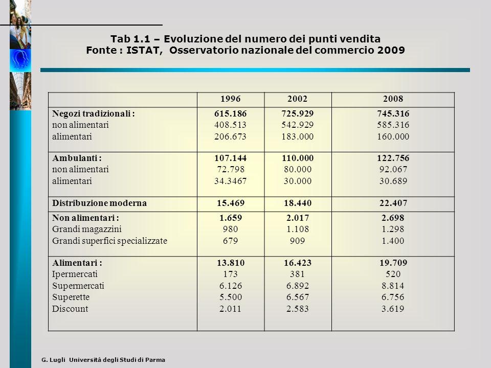Tab 1.1 – Evoluzione del numero dei punti vendita